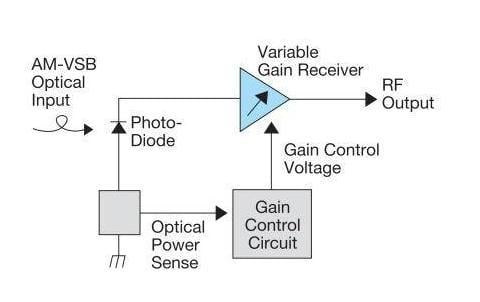 Automatic gain control uses a closed loop to adjust gain depending on signal strength; here shown for an optical-to-electronic signal converter. All captions need to include a source credit. Image source: Lightwave.