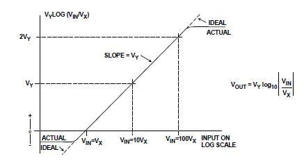 "As the AGC control voltage ""kicks in"" and the gain is adjusted, the signal goes from extreme to a more bounded value. Image source: Analog Devices, Inc."