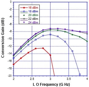 Conversion gain of the S-band GaN mixer. IF=100 MHz USB. Source: Custom MMIC