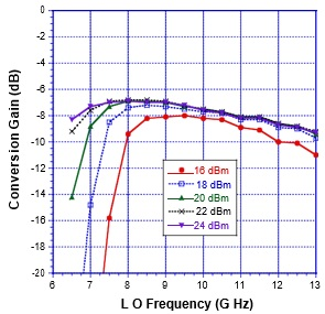 Figure 6. Conversion gain of the X-band GaN diode mixer. IF=100 MHz LSB Source: Custom MMIC.