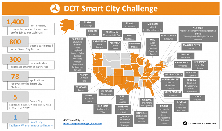 One of the seven finalists will be awarded $40 million to become the first Smart City in the United States. Source: USDOT
