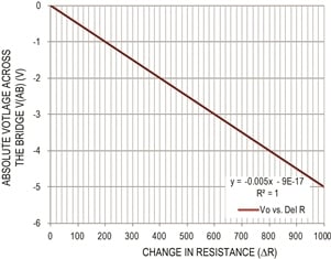 Figure 5. Bridge output vs. change in resistance. Data are based on the design in Figure 4.