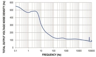 Figure 10. Output noise density vs. frequency for the circuit in Figure 7.
