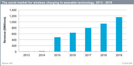 IHS forecasts that the market for wireless charging will surpass $1 billion by 2019. Image source: IHS