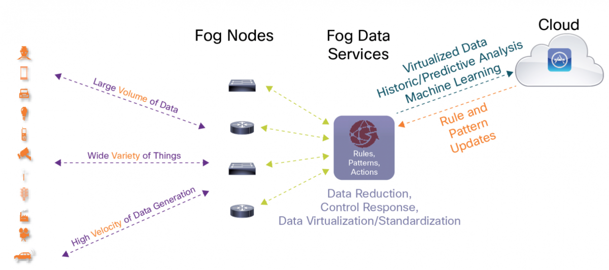 A fog node consists of a software stack that enables pre-processing, as well as advanced analytics. These devices can collect, process and analyze multiple data streams from edge data sources to identify patterns, detect conditions and derive insights. Fog nodes also coordinate the flow of data from the network's edge to the cloud. Image source: Cisco Systems