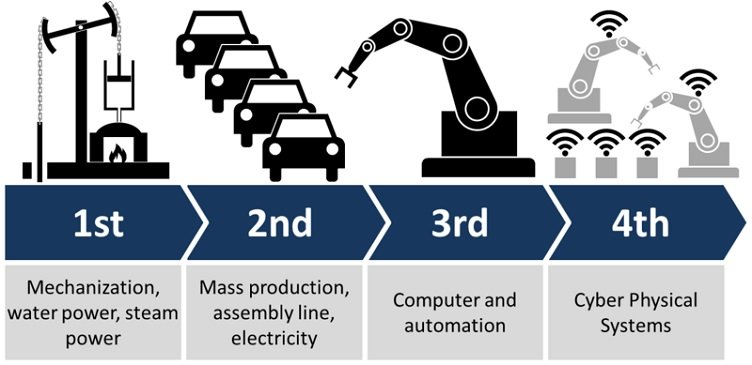 key elements of ford production system Responsible for the planning, procurement, installation, capability and launch of state-of-the-art manufacturing systems to produce powertrains and related components in mp&l manages and communicates key information such as release requirements powertrain manufacturing ford college.