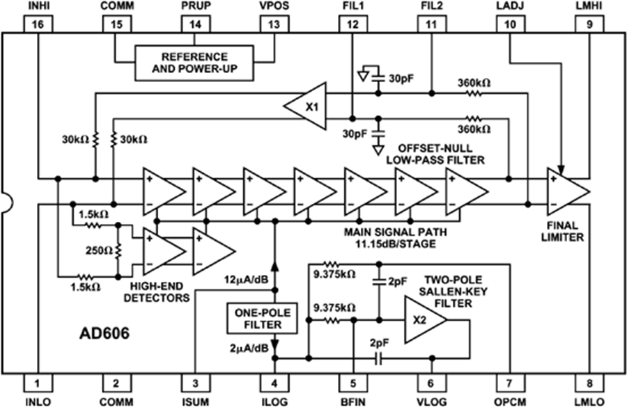 Logarithmic Amplifier Chip Design and Application Considerations