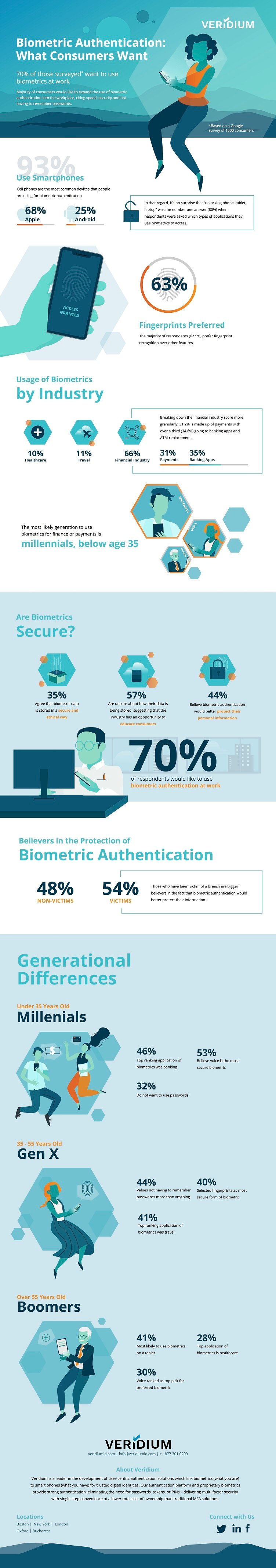 Consumers want biometrics in the workplace | Electronics360