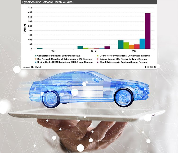 Automotive Cybersecurity Market to Reach $759 Million in