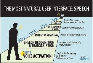 Voice systems represent an amalgam of technologies that will grow in complexity, eventually understanding the meaning and intent of words and answering queries with the most applicable information available. (Courtesy of Sensory.)
