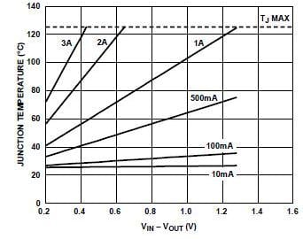 Capability of the ADP1763 for a range of output currents and VIN/Vout differential values, with 500 mm2 of PC board copper for heat sinking, TA = 25°C, LFCSP package. Image source: Analog Devices, Inc.