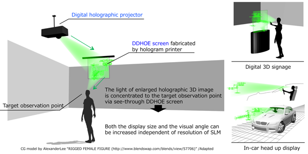 Using a digital holographic projector and a DDHOE screen created on a hologram printer, visual angle and display size can be increased from conventional methods. Source: NICT