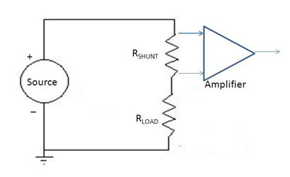 Figure 1: High-side sensing of current to load is challenging scenario, as the sense resistor must have a very small value and the tiny voltage across it must be sensed by a high-accuracy differential amplifier, and do so in the presence of high common-mode voltages.