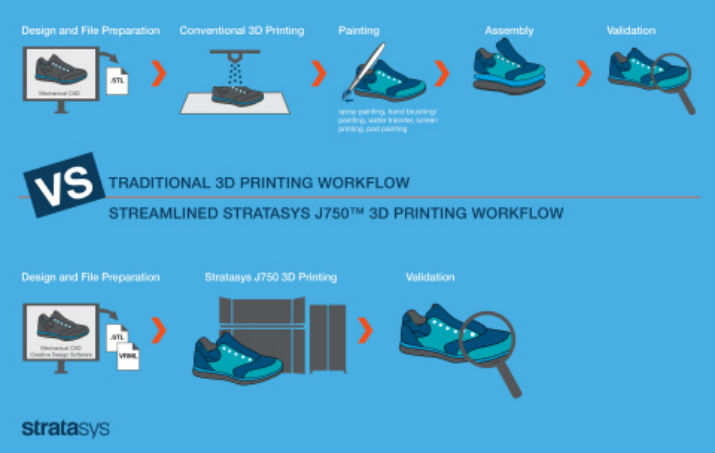 Workflow chart shows how the Stratasys J750 3-D printer creates one-stop 3-D printed realism. (Image Credit: Stratasys)