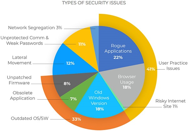 Breakdown of security issue types from 2017 Zingbox study. Source: Zingbox.
