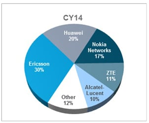 Worldwide 2G/3G/LTE macrocell revenue market share by company. Source: IHS
