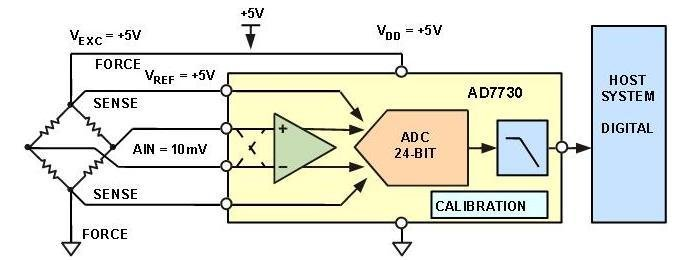 A bridge interface IC such as the AD7730 provides all necessary interface, amplification, scaling, calibration, and digital I/O along with easy-to-use, high-resolution performance.  Image source: Analog Devices, Inc.