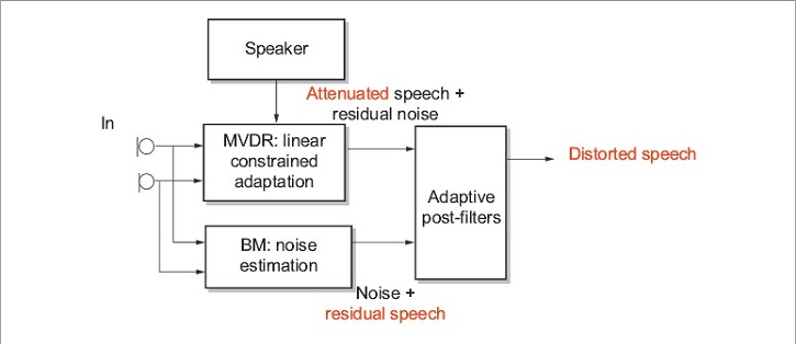Minimum variance distortionless-response beamforming experiences significant residual speech in the noise-estimation channel, causing speech distortion in the adaptive post-filter stage. The only way to overcome this problem is to add more microphones, which increases the cost of the system, making the approach less than ideal for consumer applications. (Image courtesy of Conexant.)