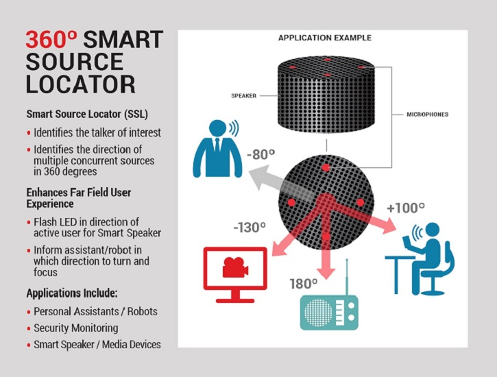 The Smart Source Locator uses the voice signal captured by the CX20924's four independent microphones to determine the location of the user. (Image courtesy of Conexant.)