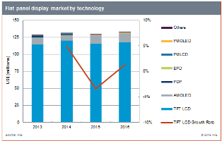 IHS forecasts a 2% decline in overall flat panel display revenues for 2015. Source: IHS
