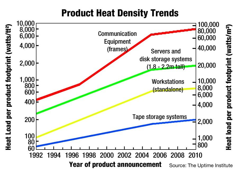 Reduced EMI, higher density, integrated isolation are top