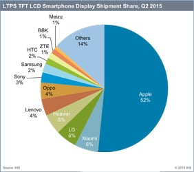 LTPS TFT LCD market share by company. Source: IHS