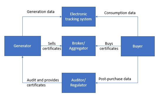 Figure 1: A current renewable energy contract trading model. Source: Cornerstone Capital Group