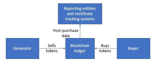 Figure 2: An ideal blockchain scheme for contract trading. Source: Cornerstone Capital Group