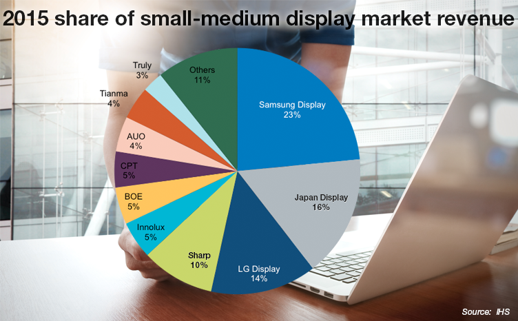 Infographic With Amoled Shipments Rising Samsung Display