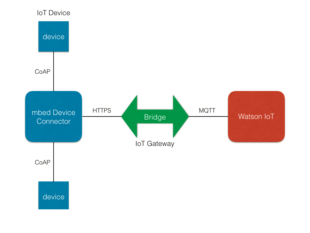 A closer look at the device-network-cloud value chain shows how an IoT device is connected to the IBM cloud server. (Image courtesy of IBM.)