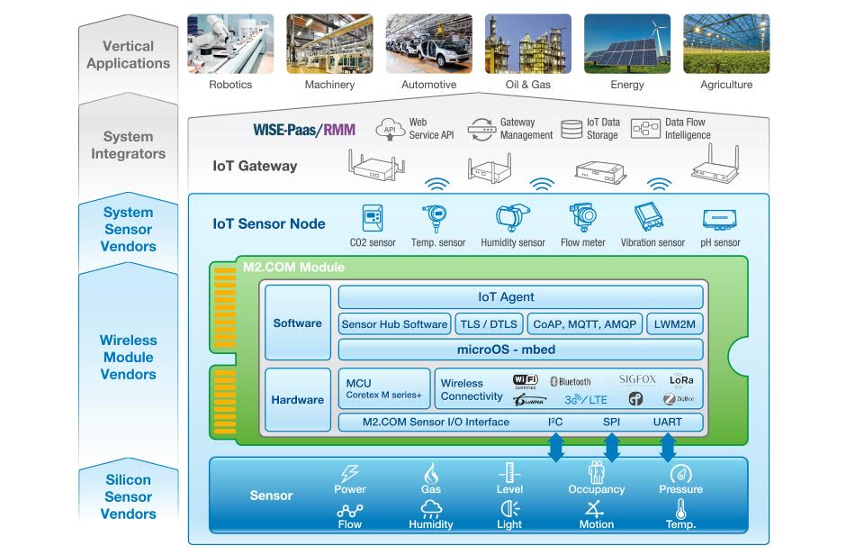 Advantech, whose IoT sensor node platform M2.COM has built-in ARM mbed OS, is implementing the mbed Cloud service. (Image source: Advantech)