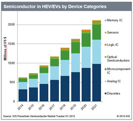 IHS forecasts semiconductor revenues for HEV/EVs will rise to more than $2 billion by 2021. Source: IHS