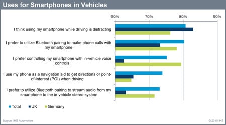 The use of smartphones inside vehicles is rising particularly with Bluetooth and in-vehicle controls. Source: IHS