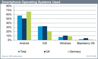 An IHS survey finds Android is the most popular operating system used inside vehicles. Source: IHS