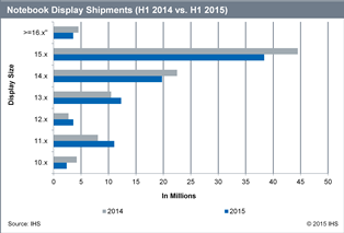 11-inch displays rose by 3 million units in the first half of 2015 while 15-inch displays fell. Source: IHS.