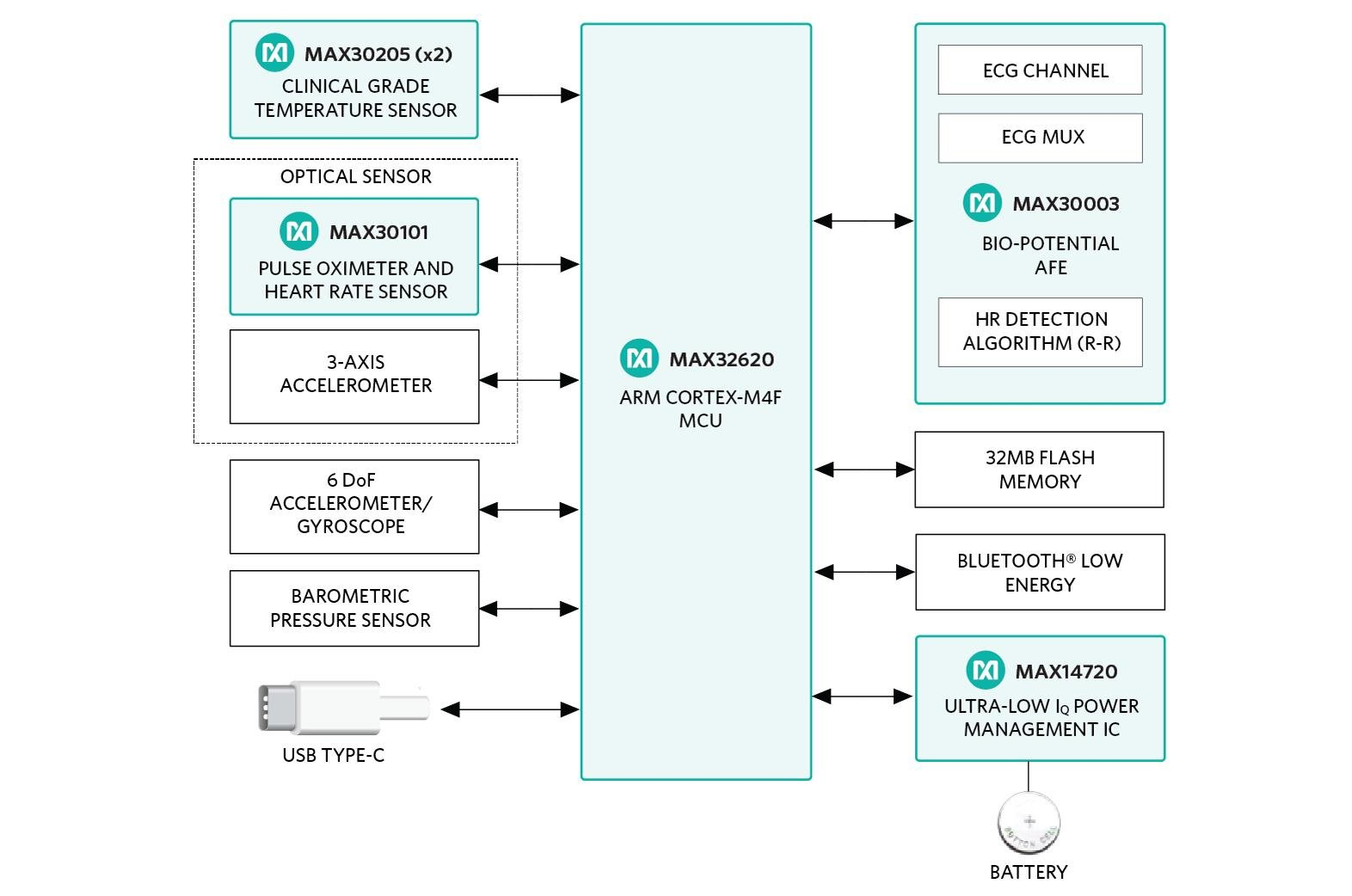 The hSensor block diagram shows its comprehensive hardware, including a wide variety of sensors, signal conditioning, processing and I/O interfaces along with the ARM® mbed™ IoT Device Platform for considerable processing power with low dissipation. (Credit: Maxim Integrated)