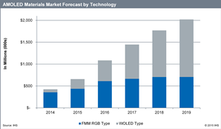 AMOLED Materials Market Forecast by Technology. Source: IHS.com