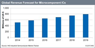 Revenues for microcomponent ICs are expected to increase steadily through 2019 in smart meters. Source: IHS.