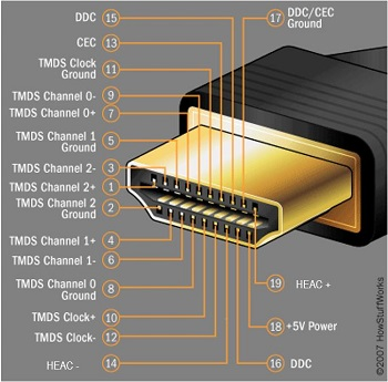 Figure 2: The HDMI Type A connector has 19 pins and includes three high-speed data channels as shielded twisted pairs (Image Source: HowStuffWorks.com)