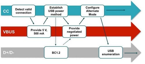 Figure 4: When a USB PD-capable port first recognizes the presence of another USB PD port, negotiations take place to determine the power delivery protocol and the data format to be used. (Image Source: Texas Instruments)