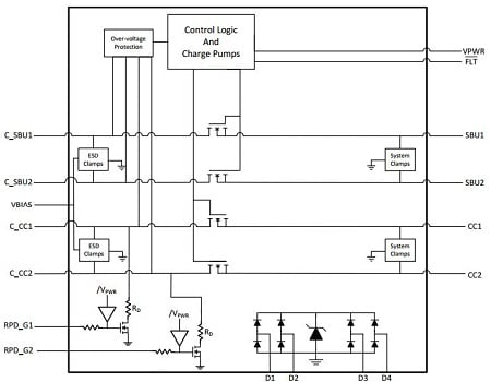 Figure 7: The TPD8S300 block diagram shows the inline FETs and control circuitry that protect the SBU and CC pins against a short-to-VBUS event, plus four additional channels of ESD protection (D1 – D4). (Image Source: Texas Instruments)