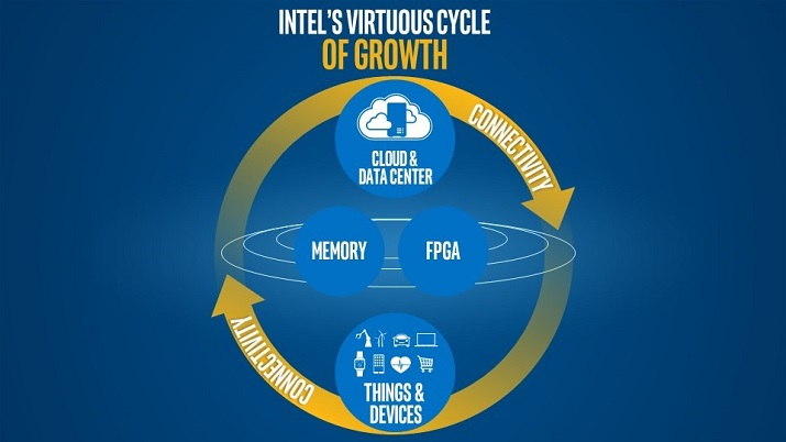 What Intel calls the virtuous cycle includes cloud computing, the data center and the Internet of Things all bound together by connectivity. Source: Intel
