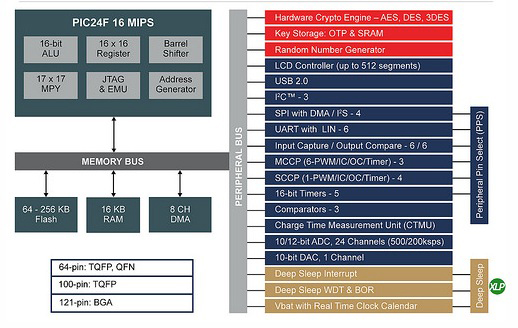 2x Flash Memory and New Security Available on Low Power PIC MCUs