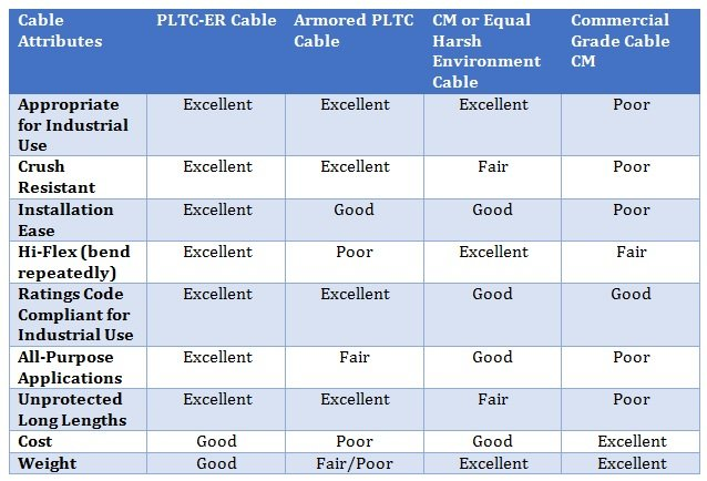 Table 1: Feature comparison chart for cable types from PLTC-ER to commercial-grade cables.
