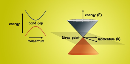Graphene Bandgap on House Electrical Diagram