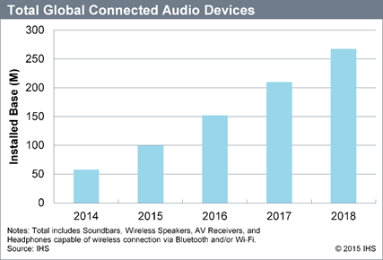 global home audio device market 2014 2018 Authentication solution for improved security and reduced system costs counterfeit products can seriously compromise the end-user experience and may harm investments made by system manufacturers and original equipment manufacturers (oem.