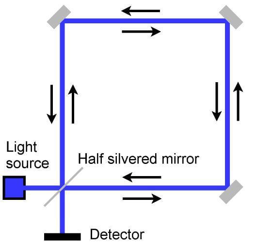 Fiber Optic Gyro Merges Optical Interference Relativity