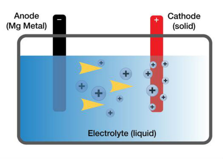 Different metal combinations require different electrolytes that must efficiently allow the movement of ions while not corroding the anode and cathode. (Image Credit: Toyota Research)