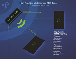 RFID Sensor Tags from Powercast Corporation can include multiple sensors in a single tag.