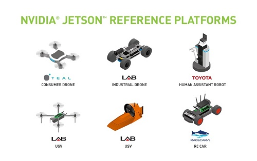The Jetson based reference platforms available from Nvidia. Image credit: Nvidia